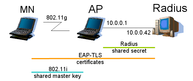 Setting up WLAN network with EAP-TLS using only PC hardware